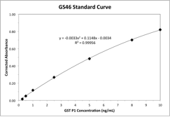 GS46 Typical Standard Curve